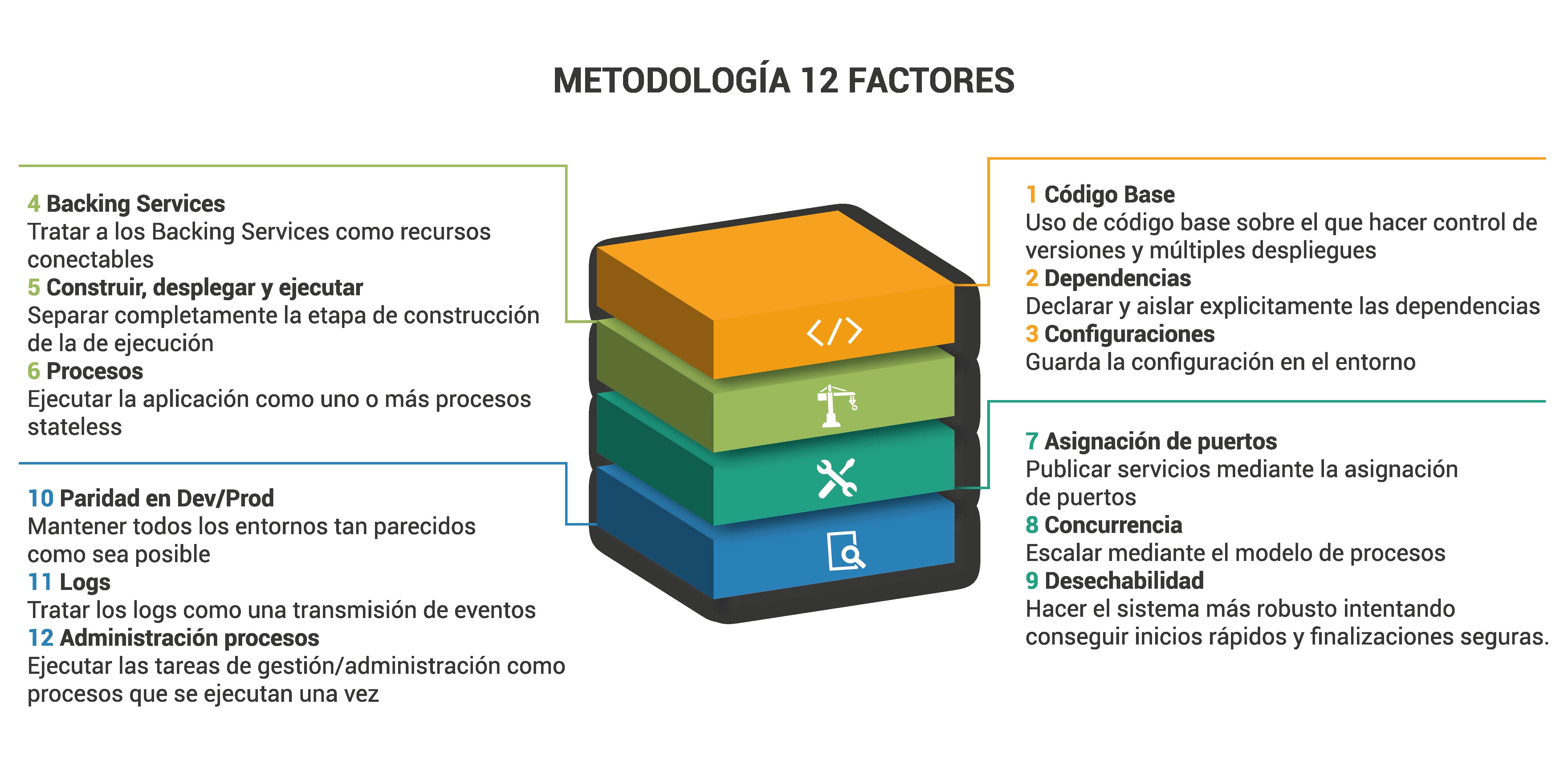 Gráfico Metodología